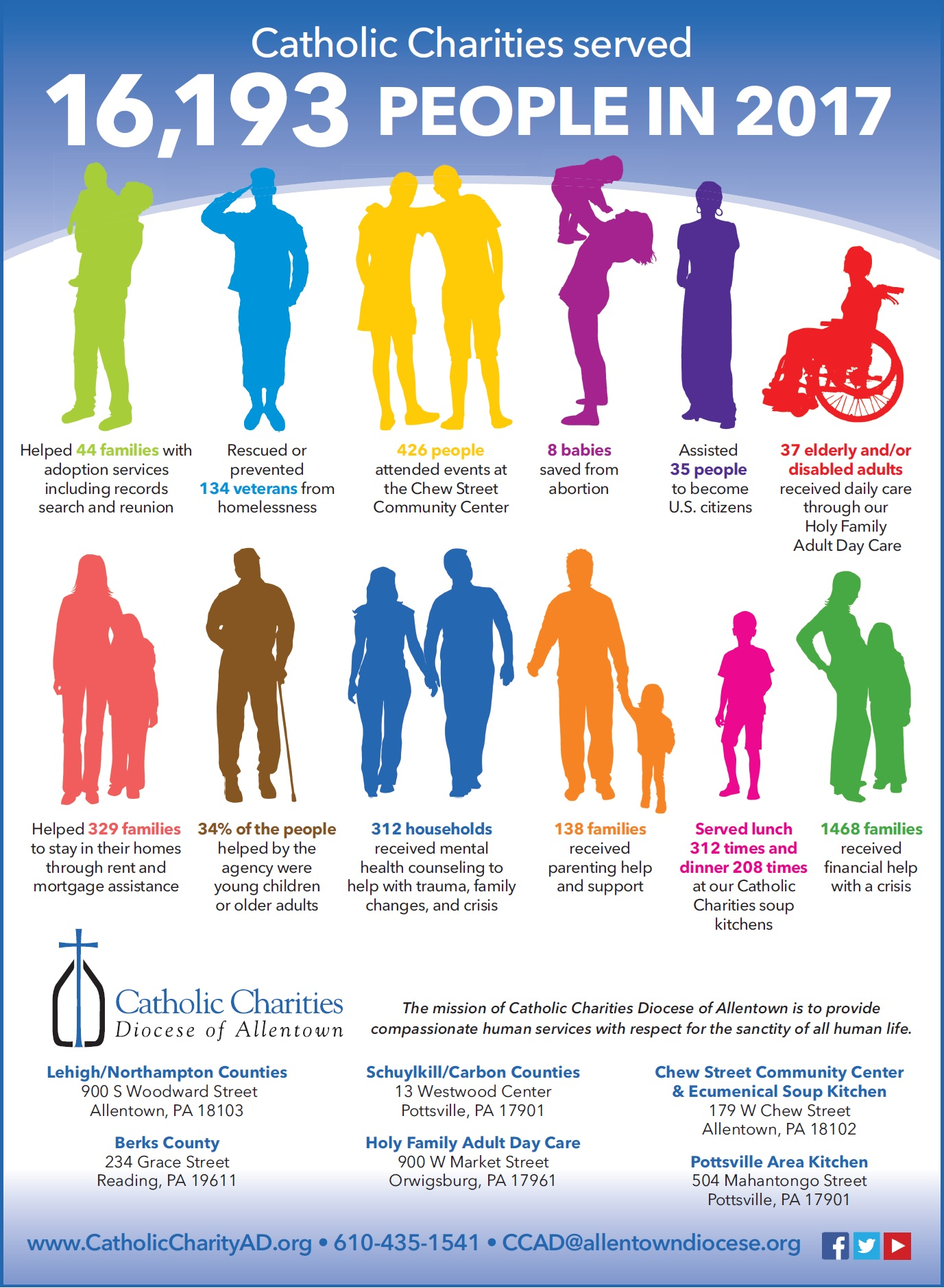 2017 Catholic Charities Annual Report